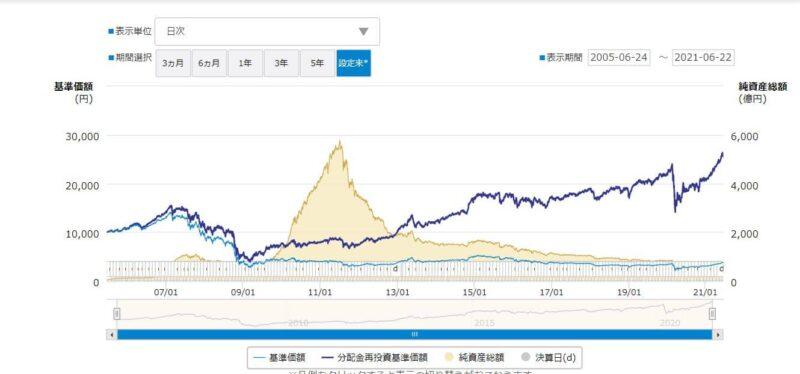 ダイワグローバルリートオープン分配金受け取りと再投資のチャート写真